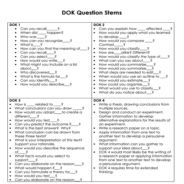 DOK Question Stems   Include higher level questions by using these Depth of Knowledge stems. Make a copy and attach to your clipboard  to be used as a reference as you teach.