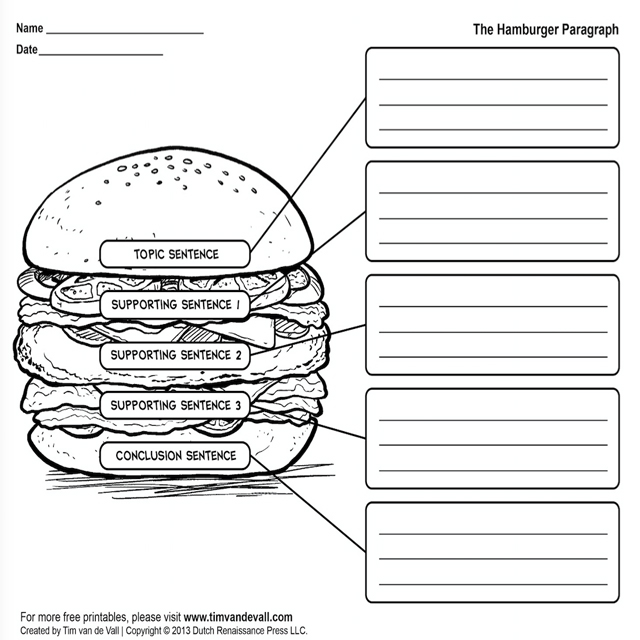 Students will understand how to better organize a paragraph or essay by teaching--the hamburger style. This graphic organizer will entice their appetite figuratively and literally!