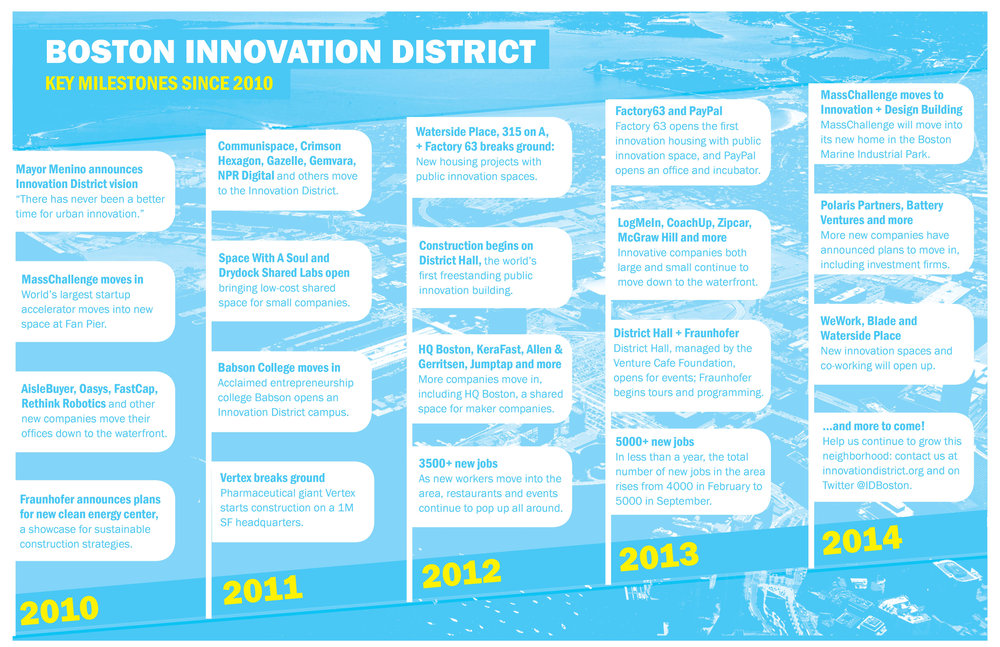 Creating a narrative for innovation in Boston: I created this timeline to share key accomplishments in the Innovation District initiative--the moment MassChallenge decided to move into the neighborhood, the construction of District Hall, large job-creating companies moving in.