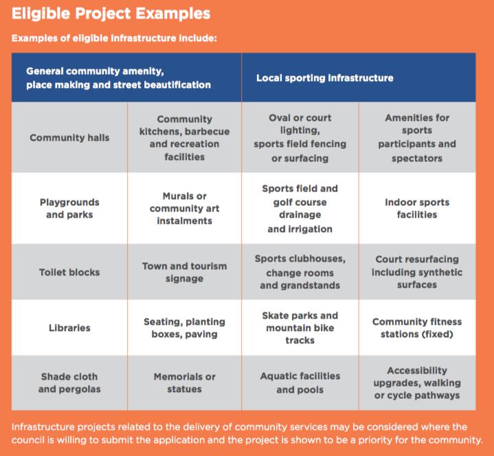 Eligible Project Matrix