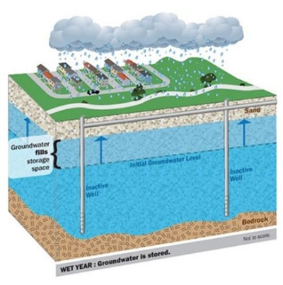 SFPUC's illustration of the process by which groundwater is collected and stored.