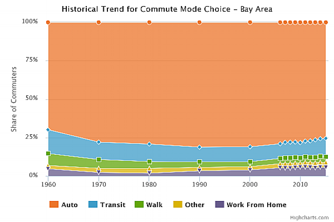 The picture shows Bay Area residents' preferred mode of transportation since 1960.  Rides by automobile are represented by the orange portion of the chart.  Everything else is crowded at the very bottom.  An slight uptick is shown in the past three years.