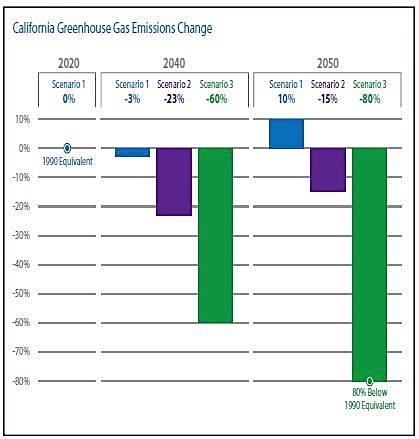 California Transportation Plan 2040