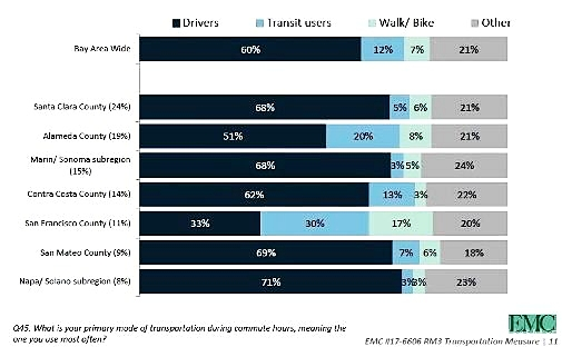 Chart shows residents' primary mode of transportation during commute hours.  Good to compare this chart with the chart indicating percentage of residents that pay tolls.