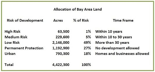 Bay Area Land
