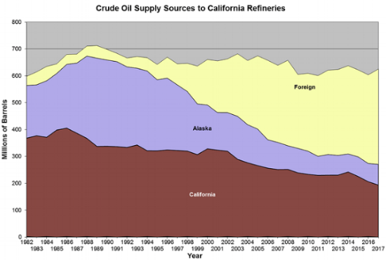 California crude oil sources