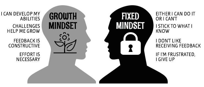 Growth Mindset Cambridge School