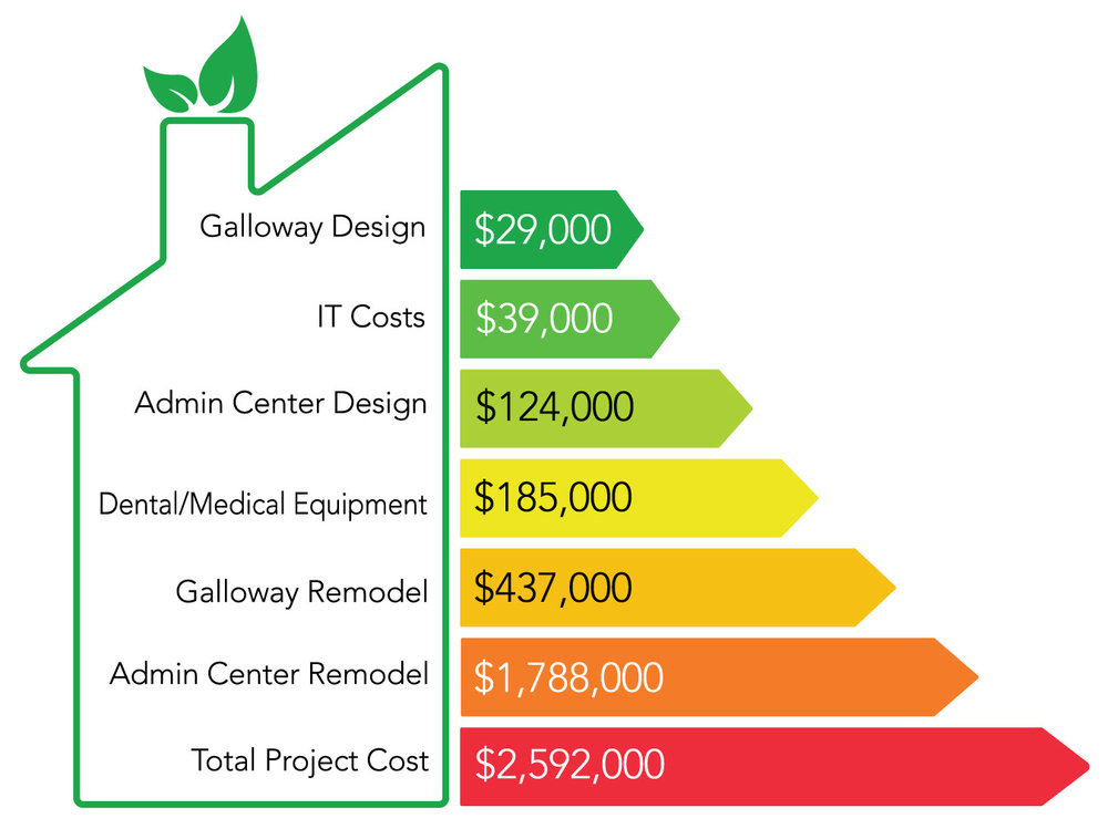 Costs for the new GraceMed Administrative center