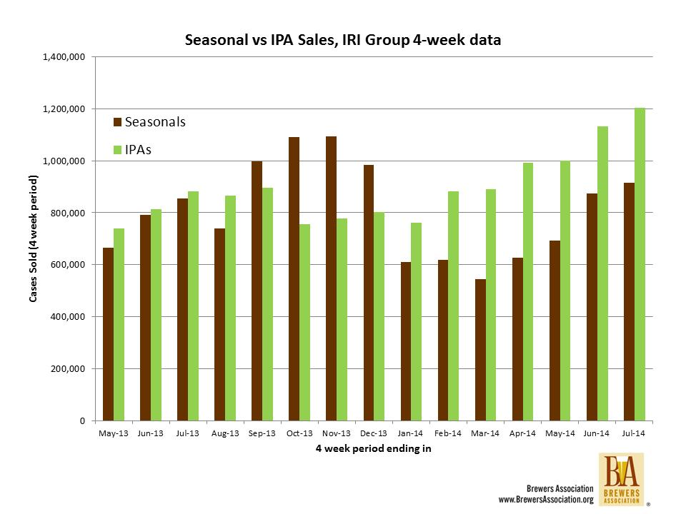 IPA ve mevsimsel biraların aylara göre satış dağılımı