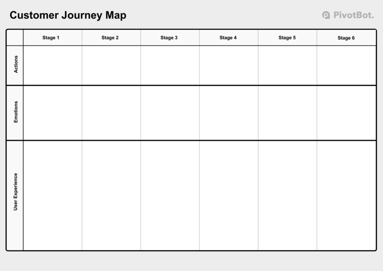 Pivotbot Customer Journey Map - Customer journey map template