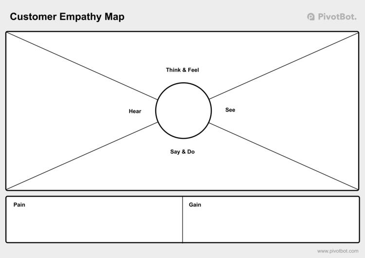 Pivotbot - Customer Empathy Maps