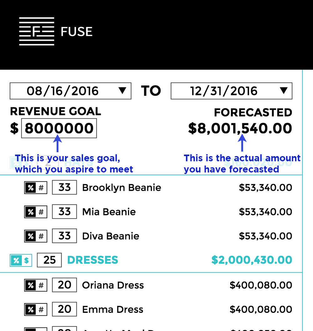 Fuse adjusts your forecast to be as close to your sales target as possible.