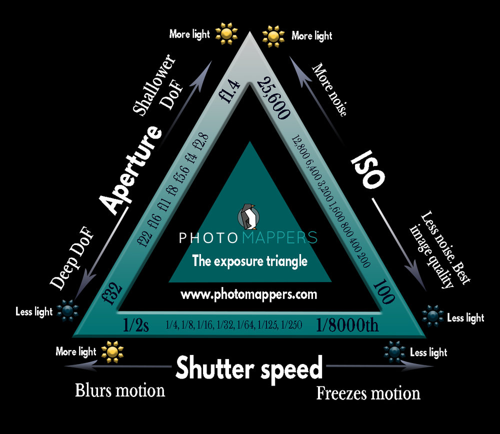 The exposure triangle diagram