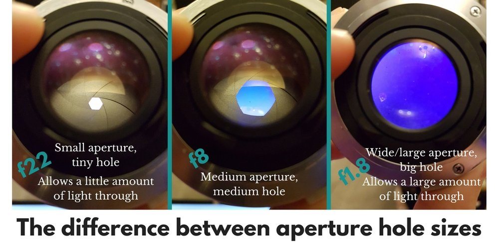 The difference between aperture hole sizes