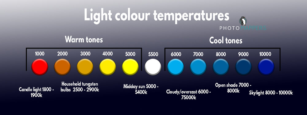 Light colour temperature table.