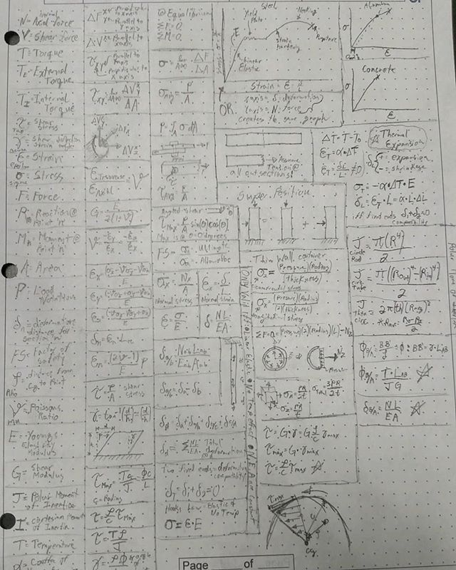 I may have went a little overboard with my equation sheet, but I didn't want to miss any problems on the exam because I forgot one....