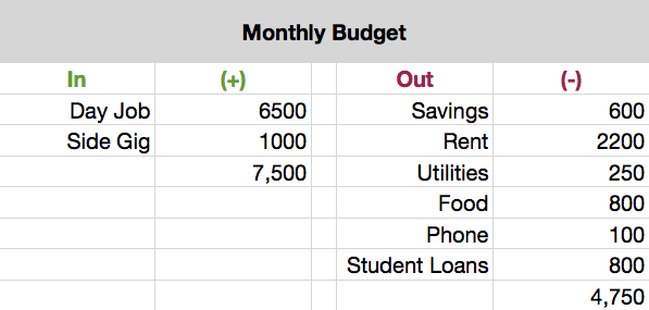 *These figures are to only illustrate an example. Do not use the amounts above as a template.