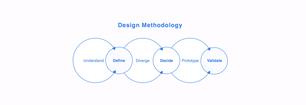 Design Method