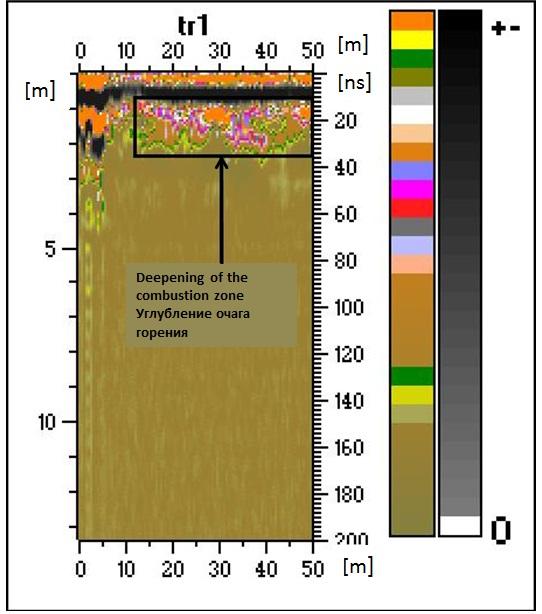 Рис. Радарограмма с выделенной зоной углубления очага горения.