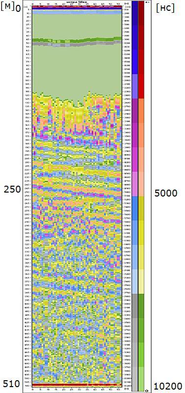 Рис. 1. Радарограмма профиля с ослаблением мощности передатчика на 10 дб. Без ослабления расчетная глубина зондирования больше.