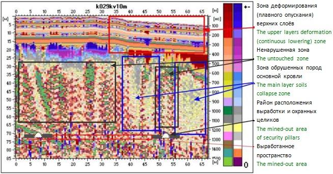 Рис. Радарограмма с отмеченными зонами деформаций.