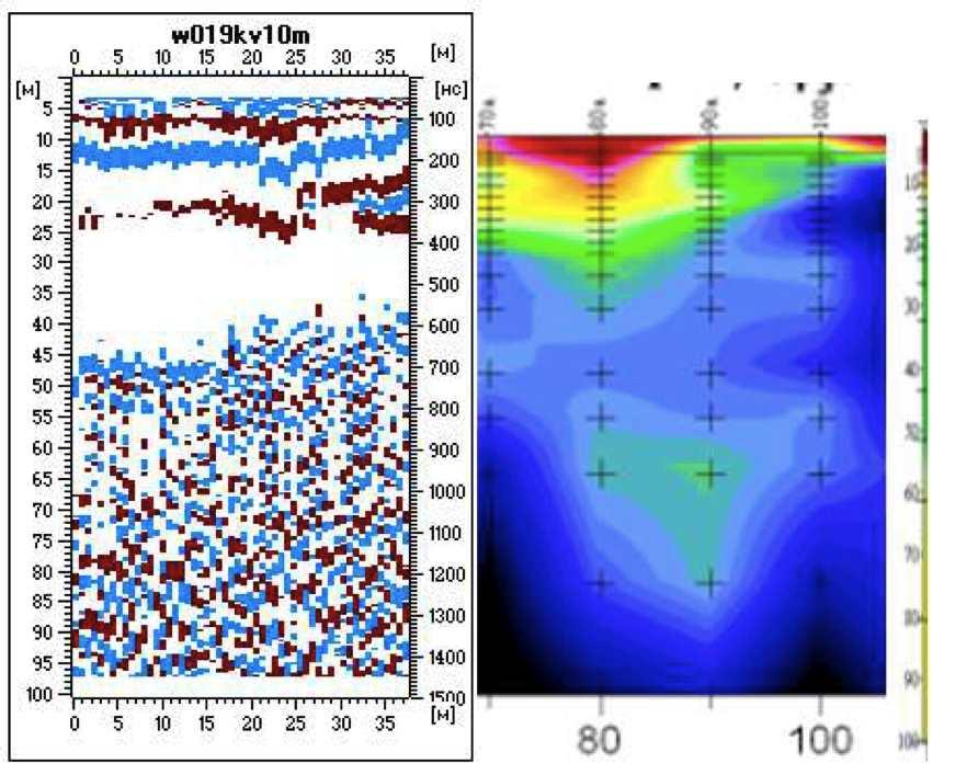 Рис. Данные георадиолокации (слева) и электроразведки (справа).