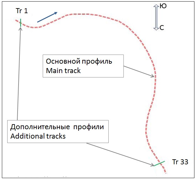 Fig. 1. Scheme of gpr tracks.