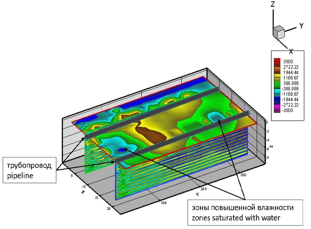 Трехмерное распределение увлажнения на срезе на глубине, соответствующей положению труб по ходу трубопроводов на одном из участков работ.