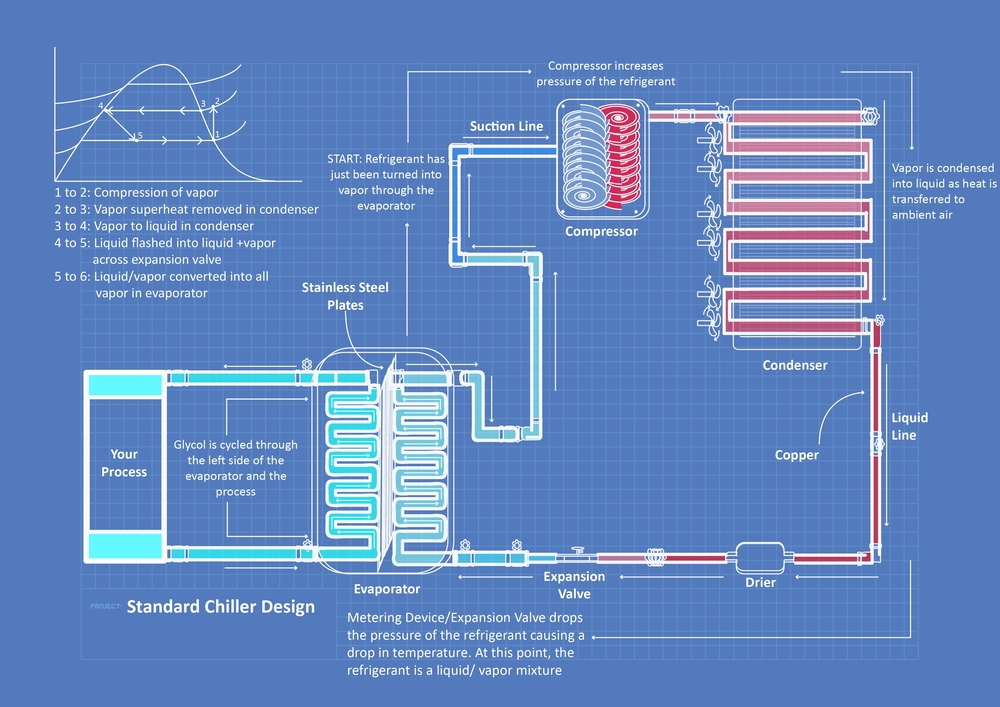 how chillers work drake chillers the leader in the chiller industry rh drakechillers com Chiller Refrigeration Cycle Diagram Commercial Chillers Diagram