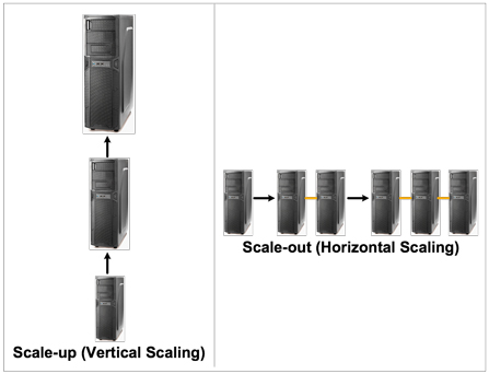 Figure 1: Scale-up vs Scale-out