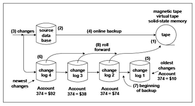 Figure 1: The Traditional Backup Method