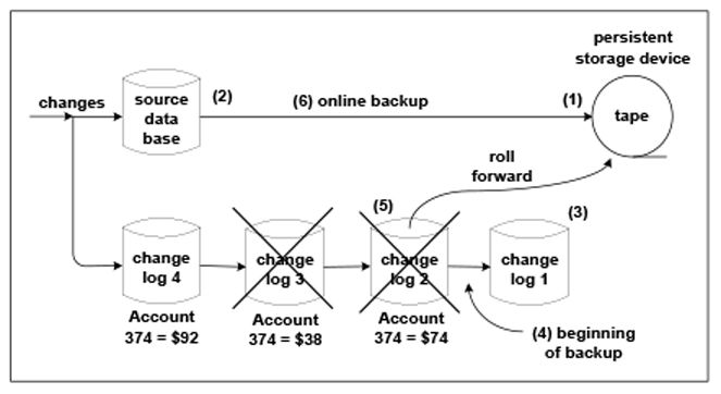 Figure 3: The Better Backup Method