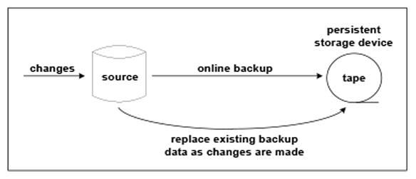Figure 5: Modify Existing Changes on Tape with New Changes