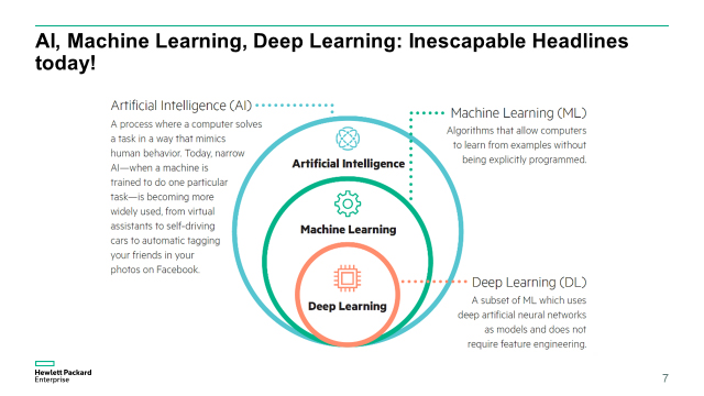 Ex 1. Main tenets of Artificial Intelligence.