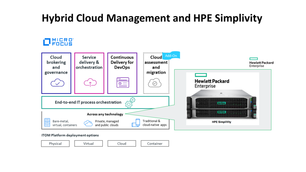 SimpliVity with Micro Focus HCM.png