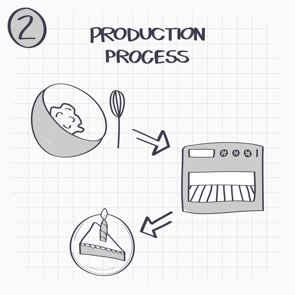 2. Set up a production process and identify different parts or areas in which you can see what works and what doesn'ttrack.