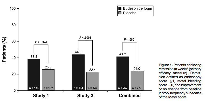"""Source: """"Budenoside Foam Induces Remission in Patients With Mild to Moderate Ulcerative Proctitis and Ulcerative Proctosigmoiditis."""" Gastroenterology. 2015 Apr;148(4):740-750.e2. doi: 10.1053/j.gastro.2015.01.037. Epub 2015 Jan 30."""