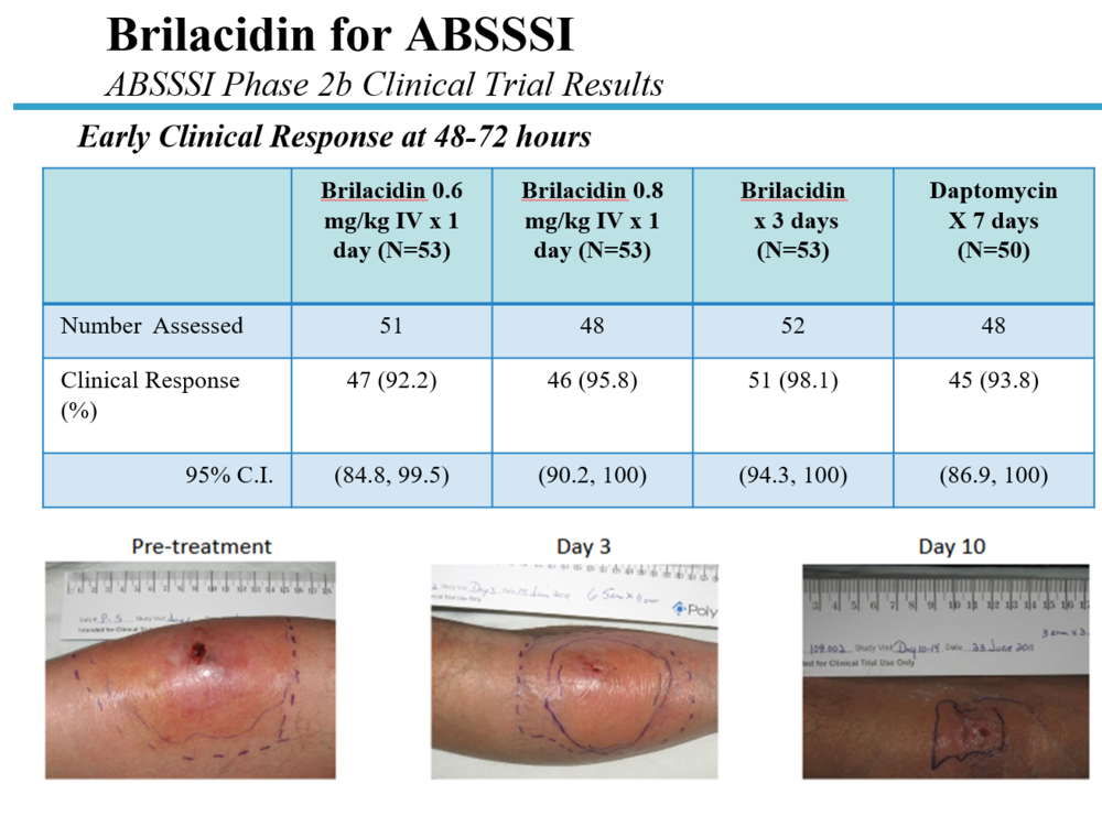 "Source: ""A Randomized, Double-Blind Study Comparing Single-Dose and Short-Course Brilacidin to Daptomycin in the Treatment of Acute Bacterial Skin & Skin Structure Infections"" ( ECCMID 2015 )"
