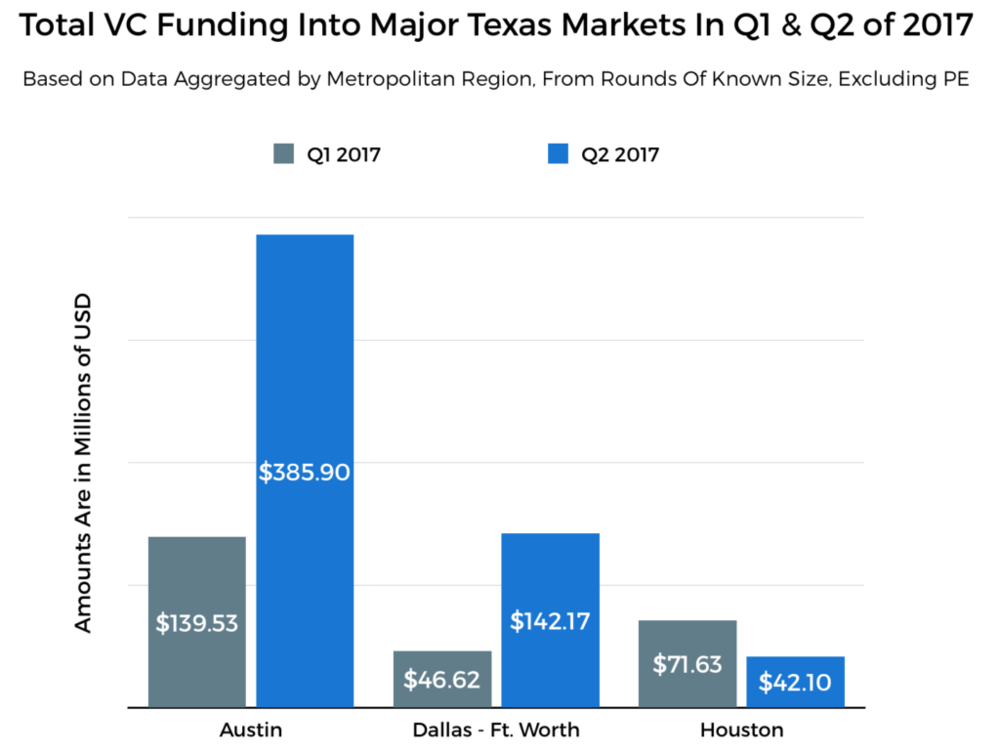Crunchbase - July 11, 2017 - Austin Keeps Crown as King of VC in Texas
