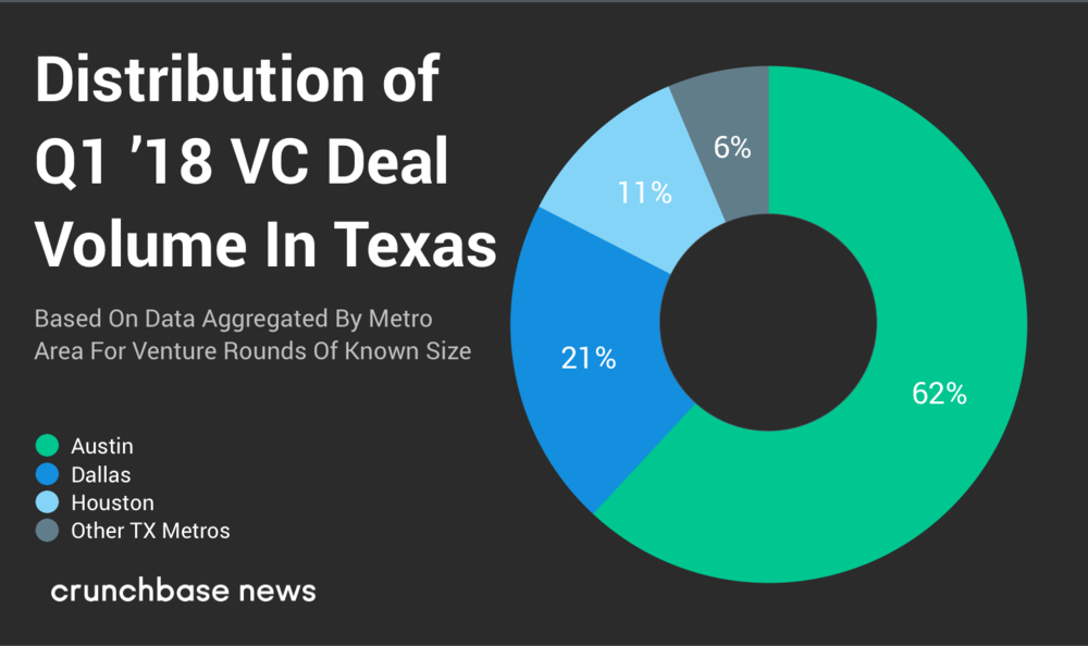 Crunchbase News - April 11, 2018 - In Q1, Austin Carries Texas in Dollars Raised and Deals Made