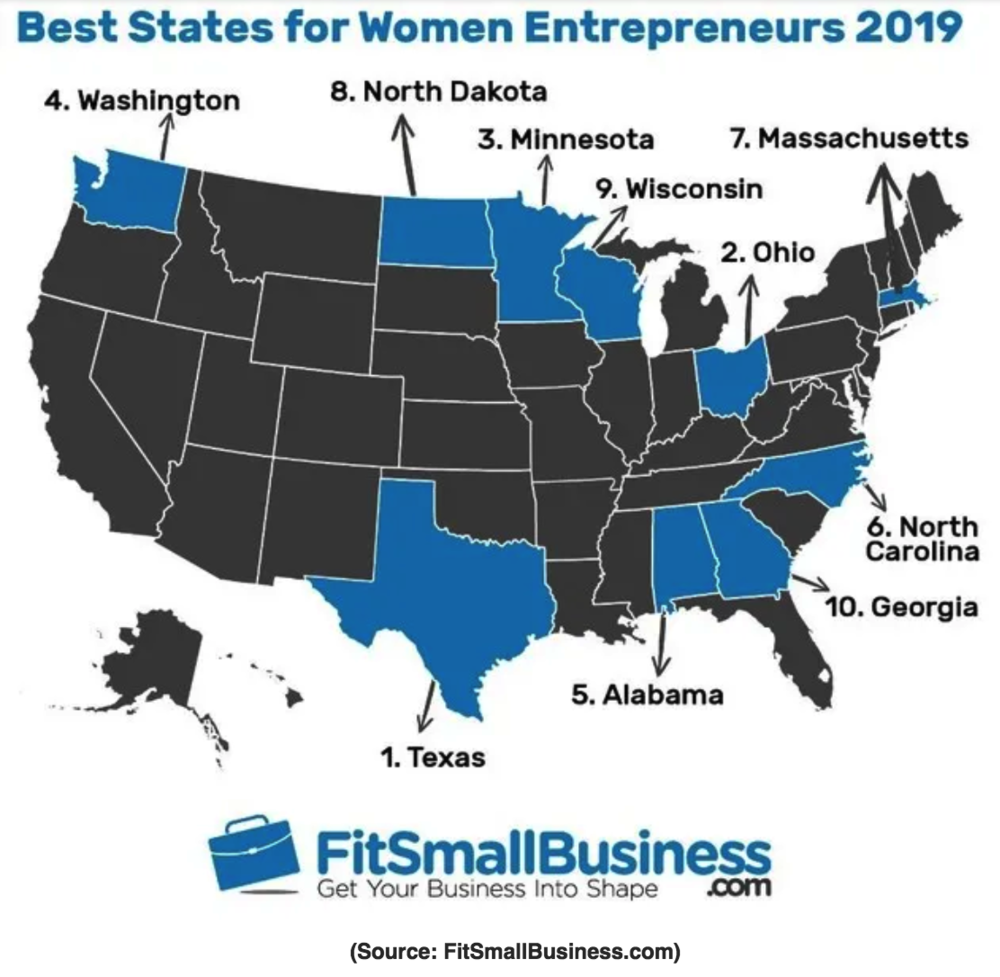 FitSmallBusiness - January 8, 2019 - Texas Ranks No. 1 for Best States for Female Entrepreneurs