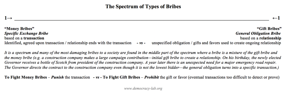 bribe-spectrum-democracy-lab