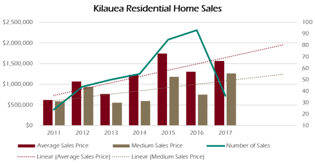 Kilauea homes have steadily increased since 2011.