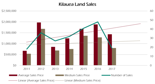 Land sales have steadily increased over the last five years.