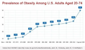 Graph showing projections of obesity into 2030 based on current trends.
