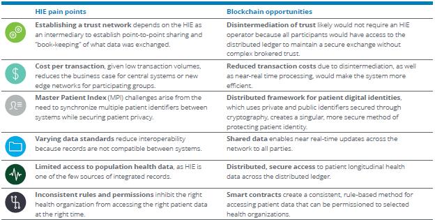 Blockchain Opportunities For Healthcare RJ Krawiec