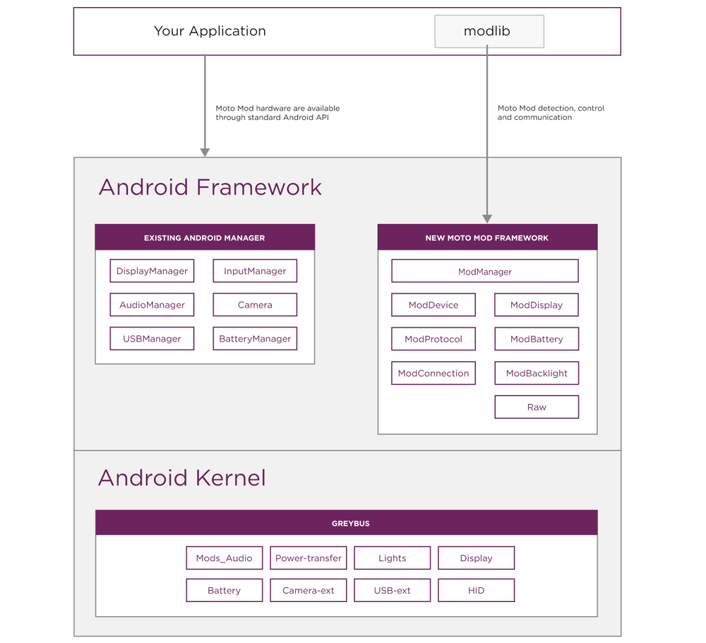 coreplatform-diagram-01.png