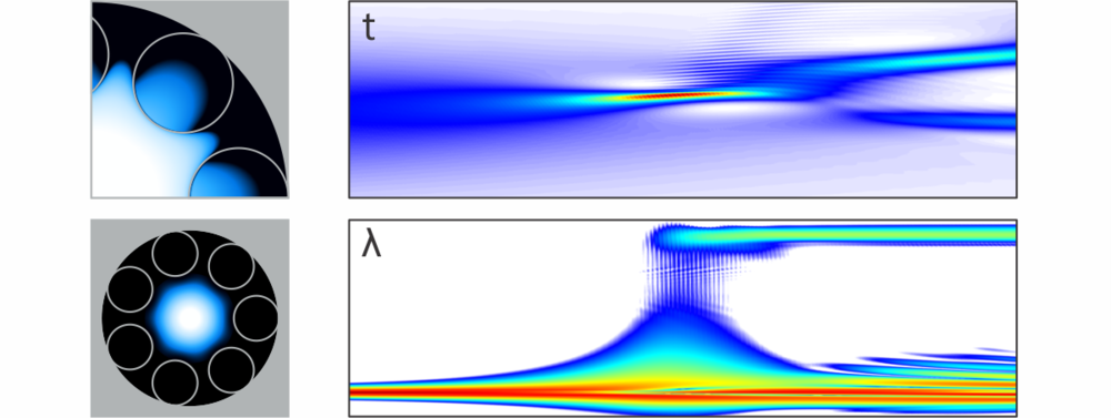 Left Panel:  Near-field distribution of the fundamental guided mode in a HC-PCF ( top:  log scale,  bottom:  Linear scale).    Right Panel:  Propagation of an optical pulse along the fiber (horizontal axis).  top:  Time domain,  bottom:  frequency domain.