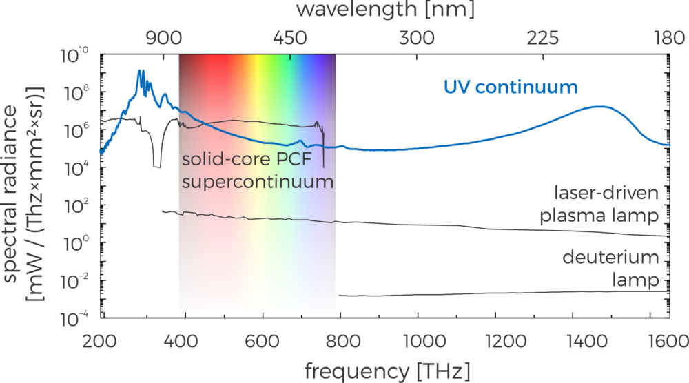 Typical Spectral radiance vs frequency (wavelength) of different light sources. ultralumina's converter has a radiance about 5 orders of magnitude larger than state-of-the-art plasma lamps.