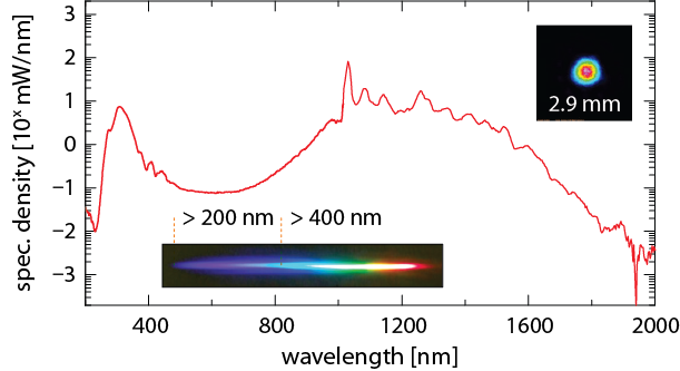Power spectral density (log scale) when pumping with a 300 fs, 10 uJ, 1030 nm laser at a repetition rate of 1 MHz (gas parameters: 25 bar Argon).